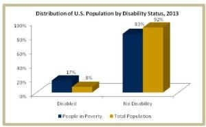 Statistics provided by UC Davis Center for Poverty Research