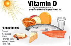 Vitamin D comes from exposure to sunlight as well as through several foods, and is important for calcium absorption and mood.
